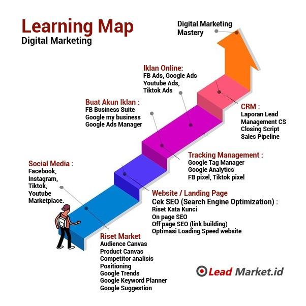 alur-belajar-digital-marketing